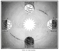 Orbit of the Earth