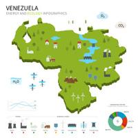Energy industry and ecology of Venezuela