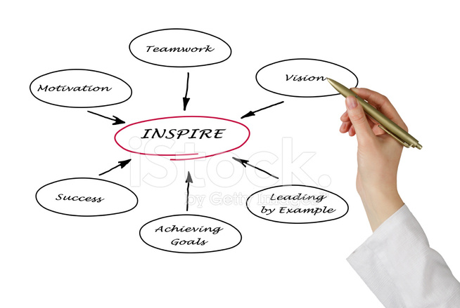 Diagram Of Inspiration Stock Photos Freeimages