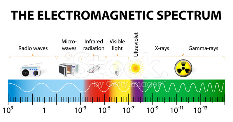 42573418 the electromagnetic spectrum vector diagram the electromagnetic spectrum vector diagram stock vector