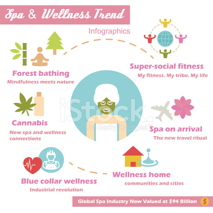 the trend of the wellness industry In need health and wellness spas of industry data industry statistics are available in these ibisworld australia market research reports view it here today.