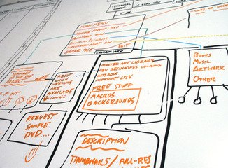 workflow,Whiteboard,tech,project